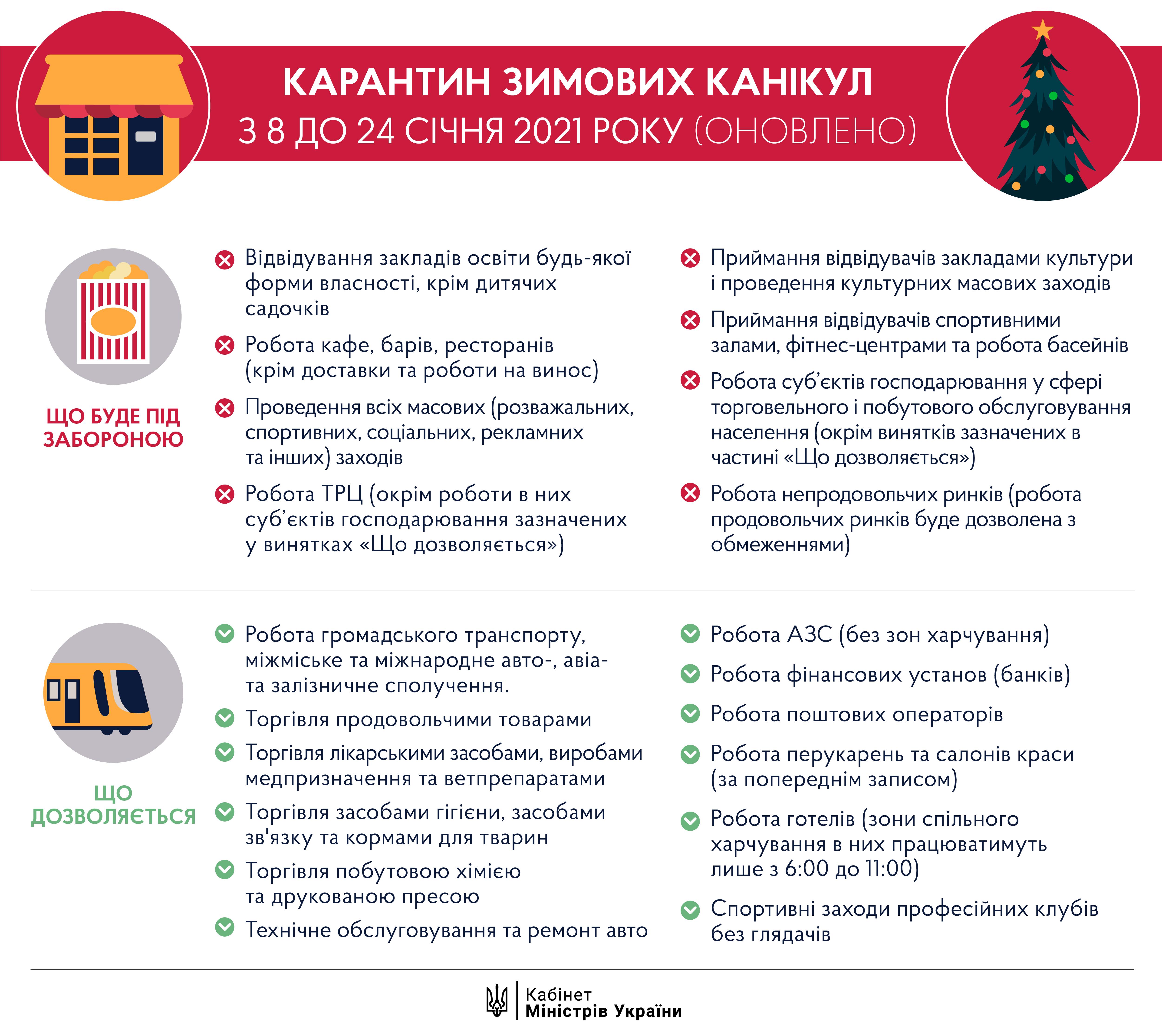 Локдаун в Украине не отменяется. Какие ограничения вводятся с 8 января