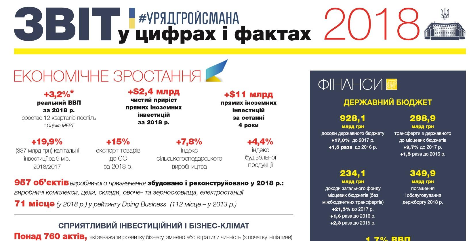 Звіт Уряду Володимира Гройсмана за 2018 рік у цифрах і фактах