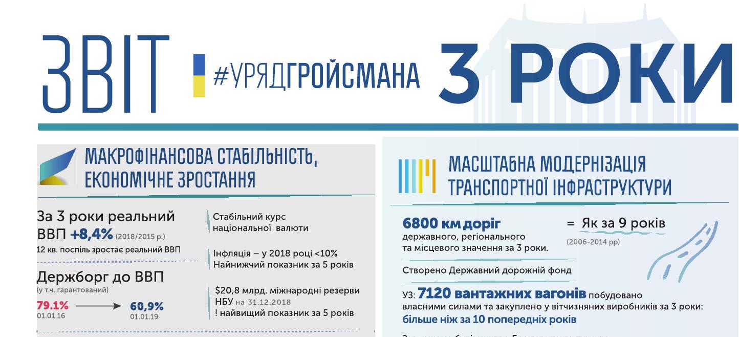 Звіт Уряду Володимира Гройсмана - три роки